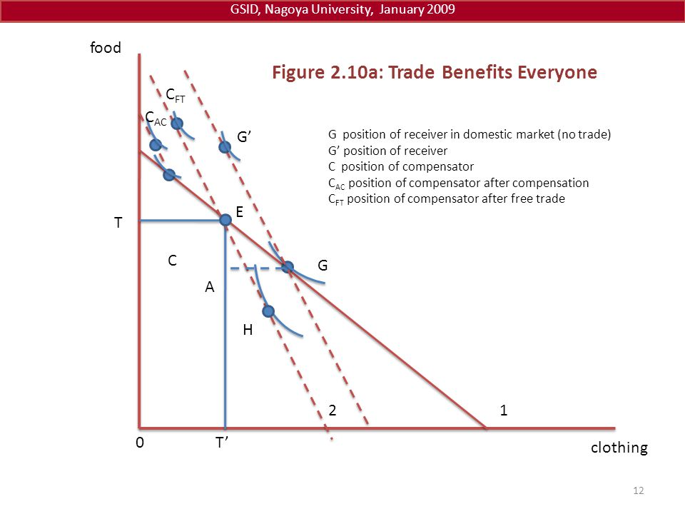 Figure 2.10a: Trade Benefits Everyone