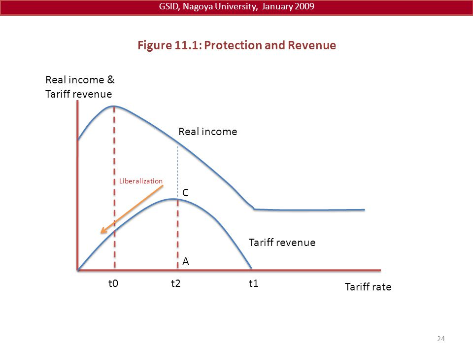 Figure 11.1: Protection and Revenue