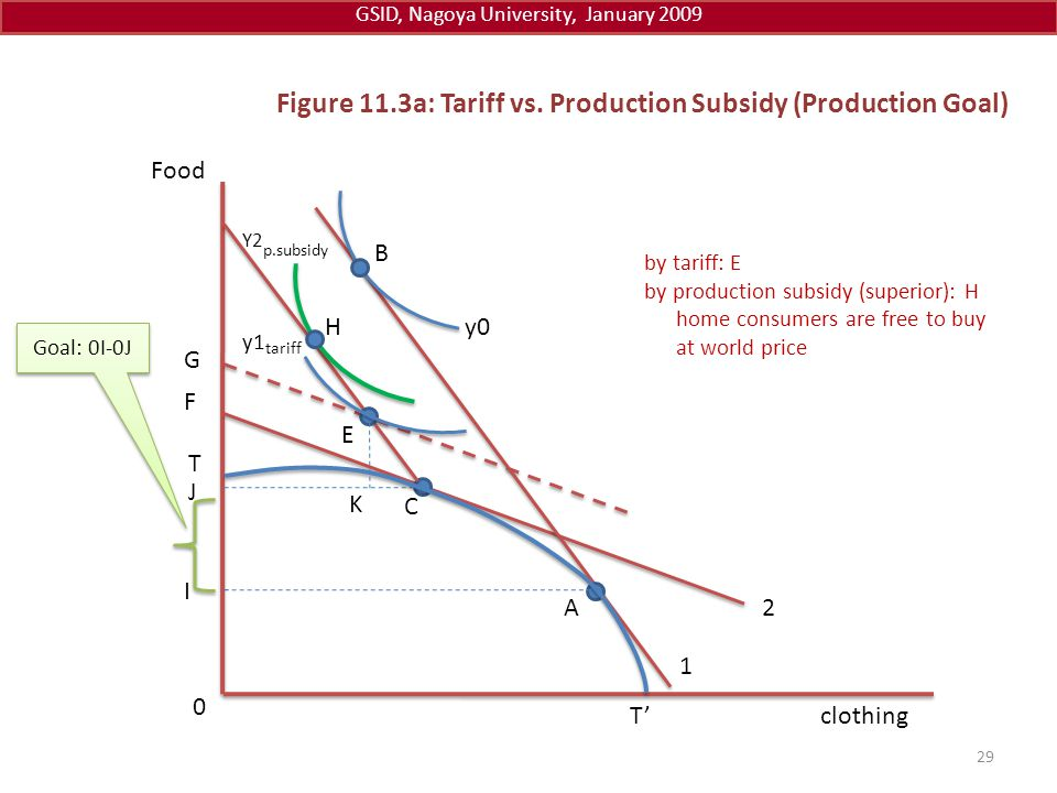 Figure 11.3a: Tariff vs. Production Subsidy (Production Goal)