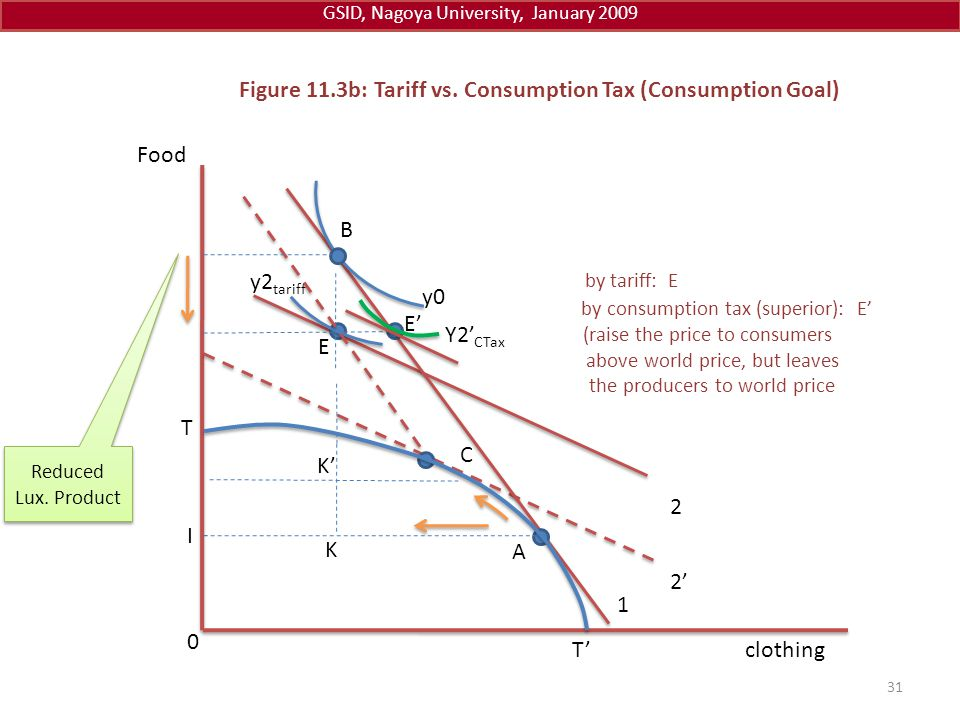 Figure 11.3b: Tariff vs. Consumption Tax (Consumption Goal)