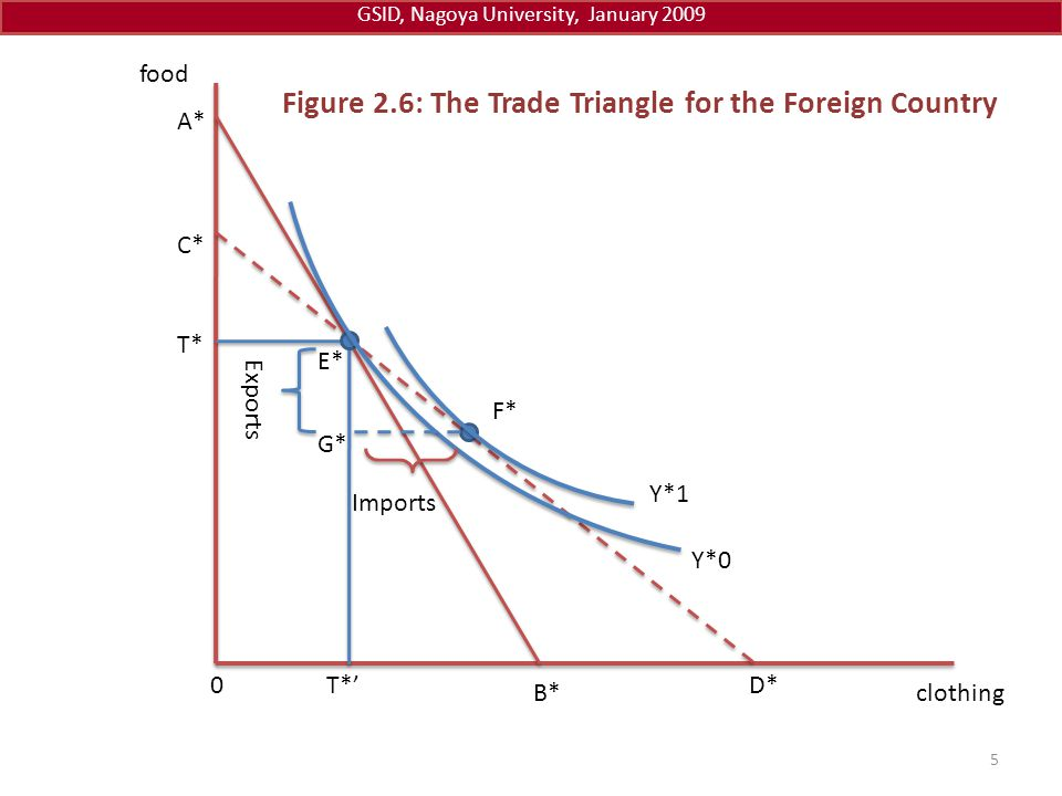 Figure 2.6: The Trade Triangle for the Foreign Country