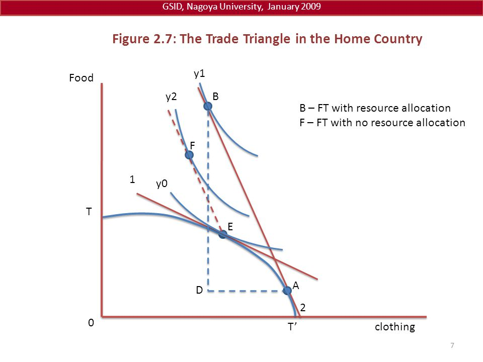 Figure 2.7: The Trade Triangle in the Home Country