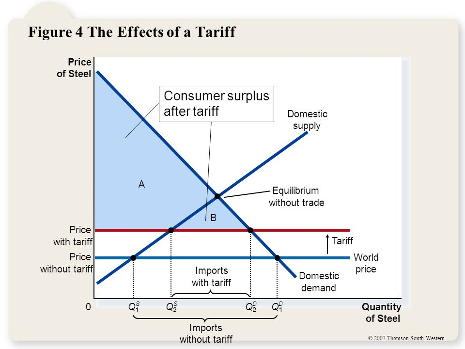 Figure 4 The Effects of a Tariff