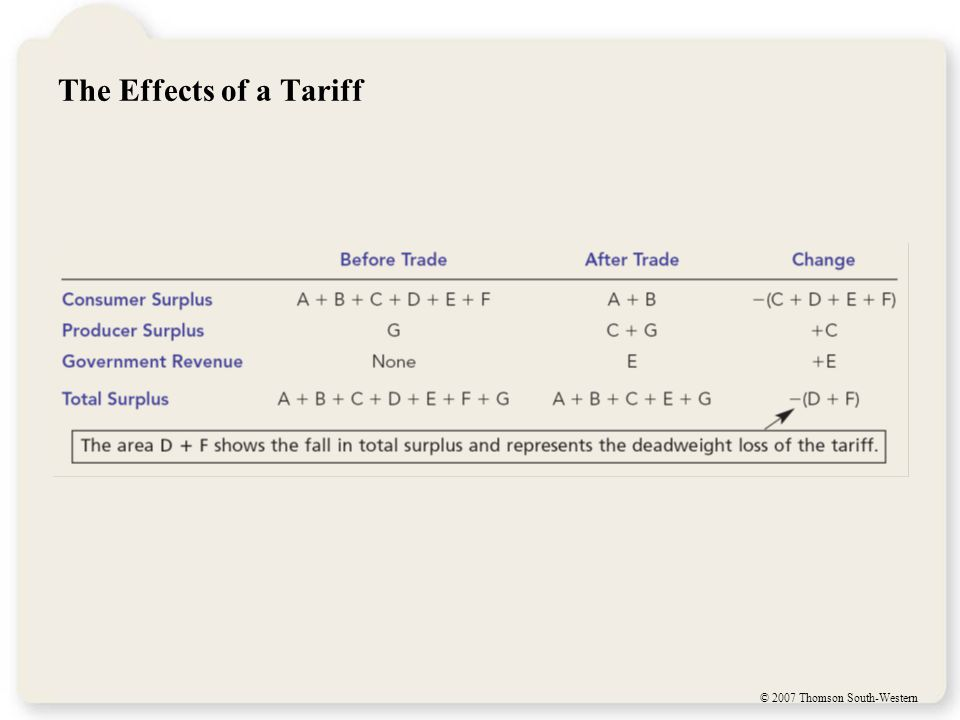 The Effects of a Tariff A tariff reduces the quantity of imports and moves the domestic market closer to its equilibrium without trade.