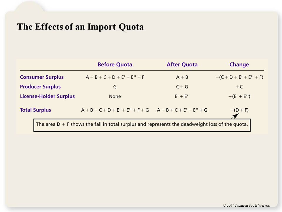 FYI: Import Quotas: Another Way to Restrict Trade