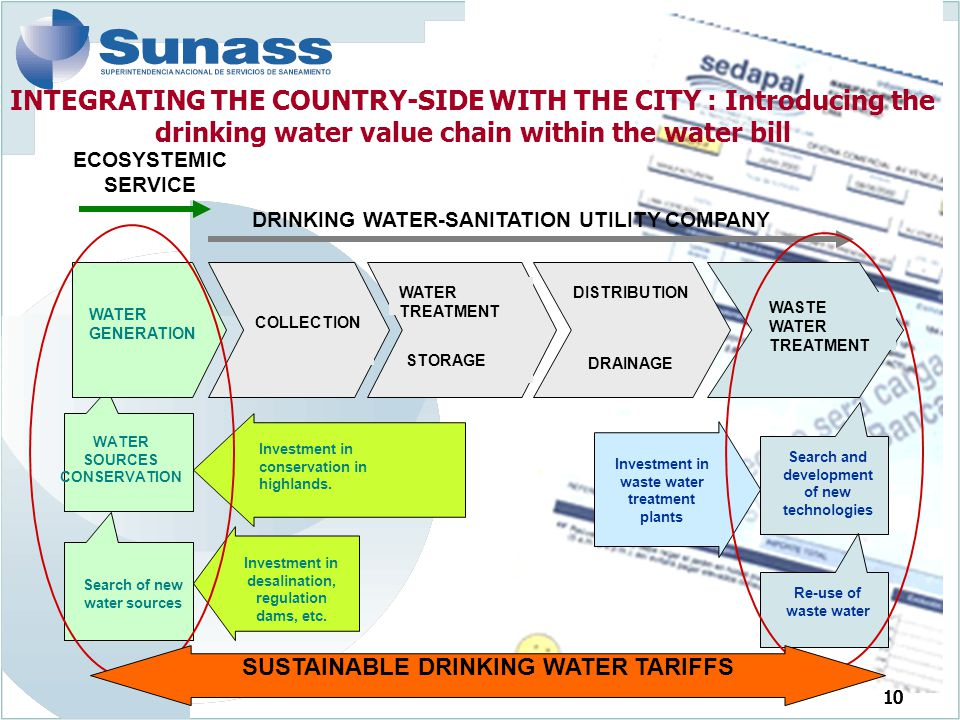 INTEGRATING THE COUNTRY-SIDE WITH THE CITY : Introducing the drinking water value chain within the water bill