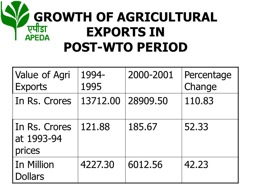 GROWTH OF AGRICULTURAL EXPORTS IN POST-WTO PERIOD