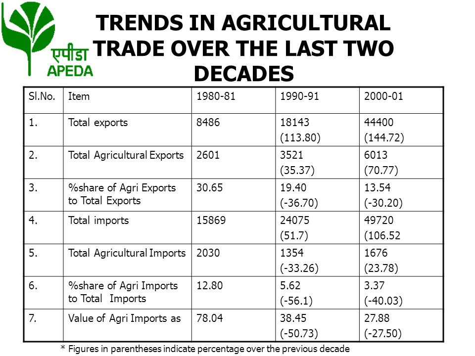 TRENDS IN AGRICULTURAL TRADE OVER THE LAST TWO DECADES