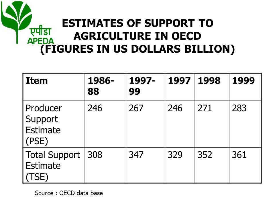 ESTIMATES OF SUPPORT TO AGRICULTURE IN OECD (FIGURES IN US DOLLARS BILLION)