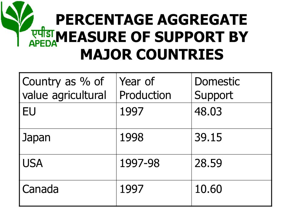 PERCENTAGE AGGREGATE MEASURE OF SUPPORT BY MAJOR COUNTRIES