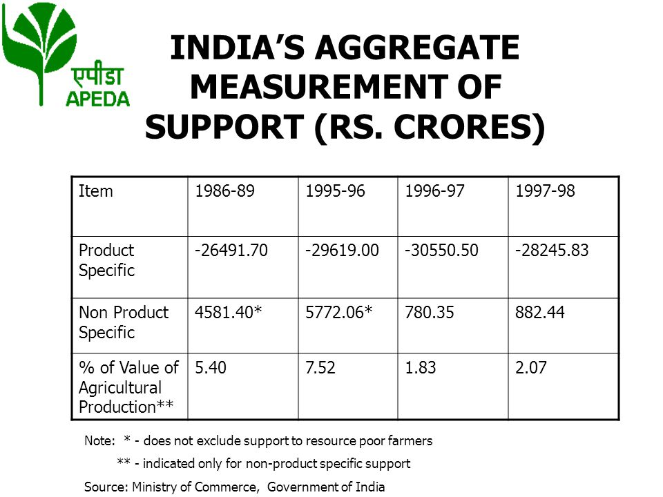 INDIA'S AGGREGATE MEASUREMENT OF SUPPORT (RS. CRORES)