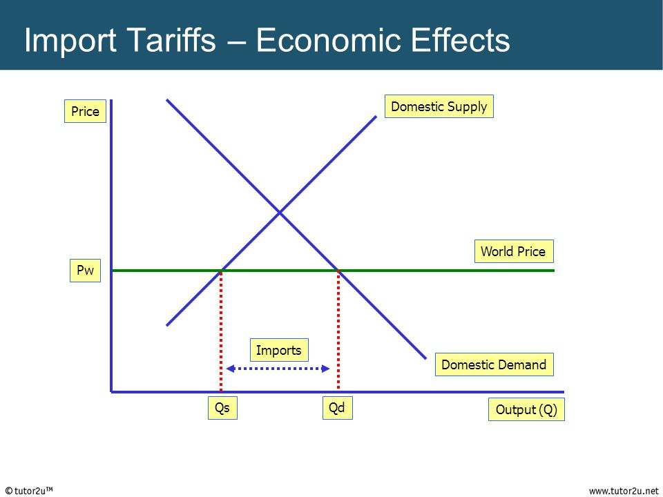 Import Tariffs – Economic Effects