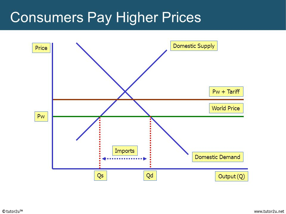 Consumers Pay Higher Prices