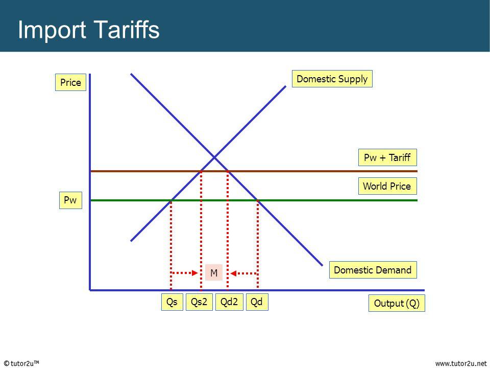 Import Tariffs Domestic Supply Price Pw + Tariff World Price Pw