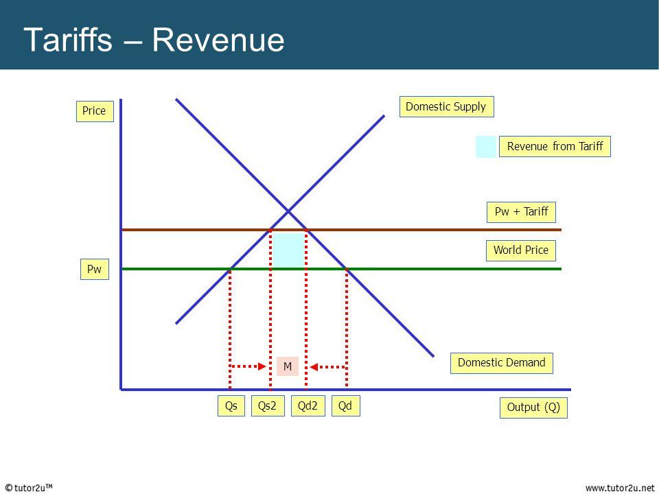 Tariffs – Revenue Domestic Supply Price Revenue from Tariff