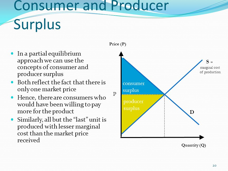 How do I calculate Consumer and Producer surplus?