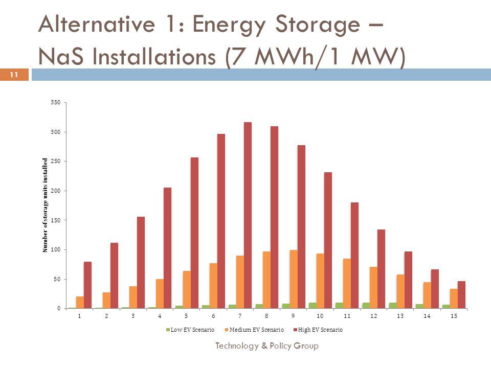 Alternative 1: Energy Storage – NaS Installations (7 MWh/1 MW)