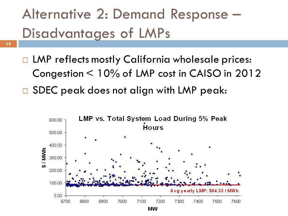 Alternative 2: Demand Response – Disadvantages of LMPs