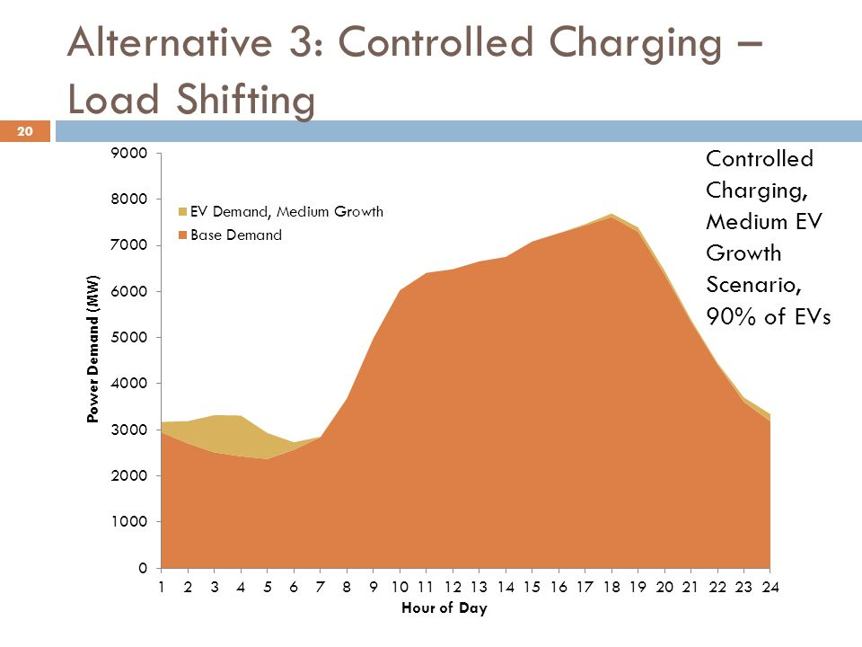 Alternative 3: Controlled Charging – Load Shifting