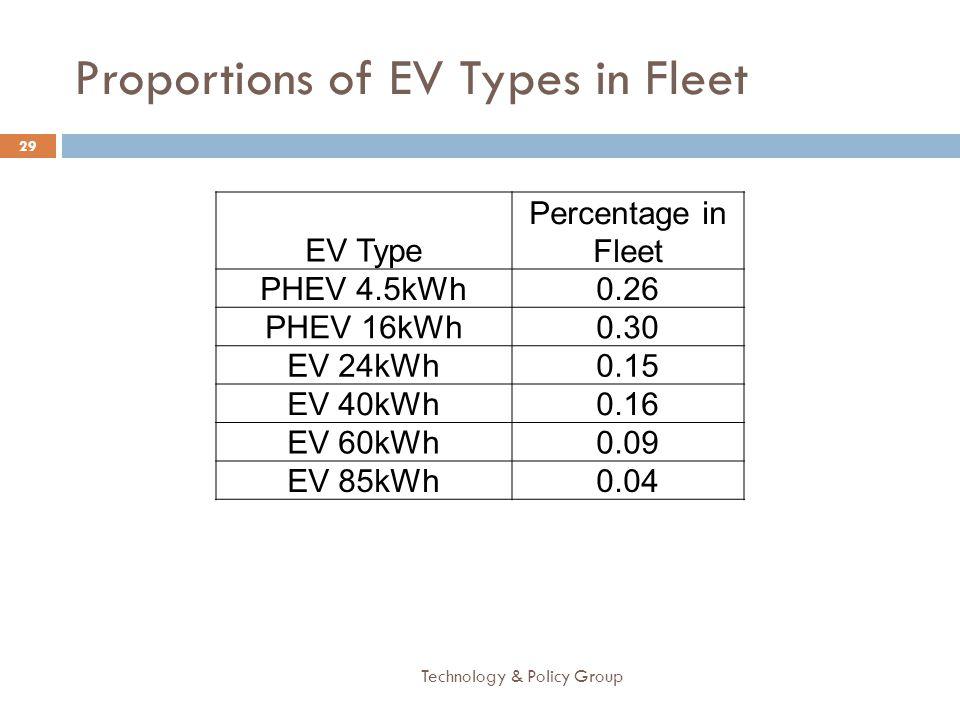 Proportions of EV Types in Fleet