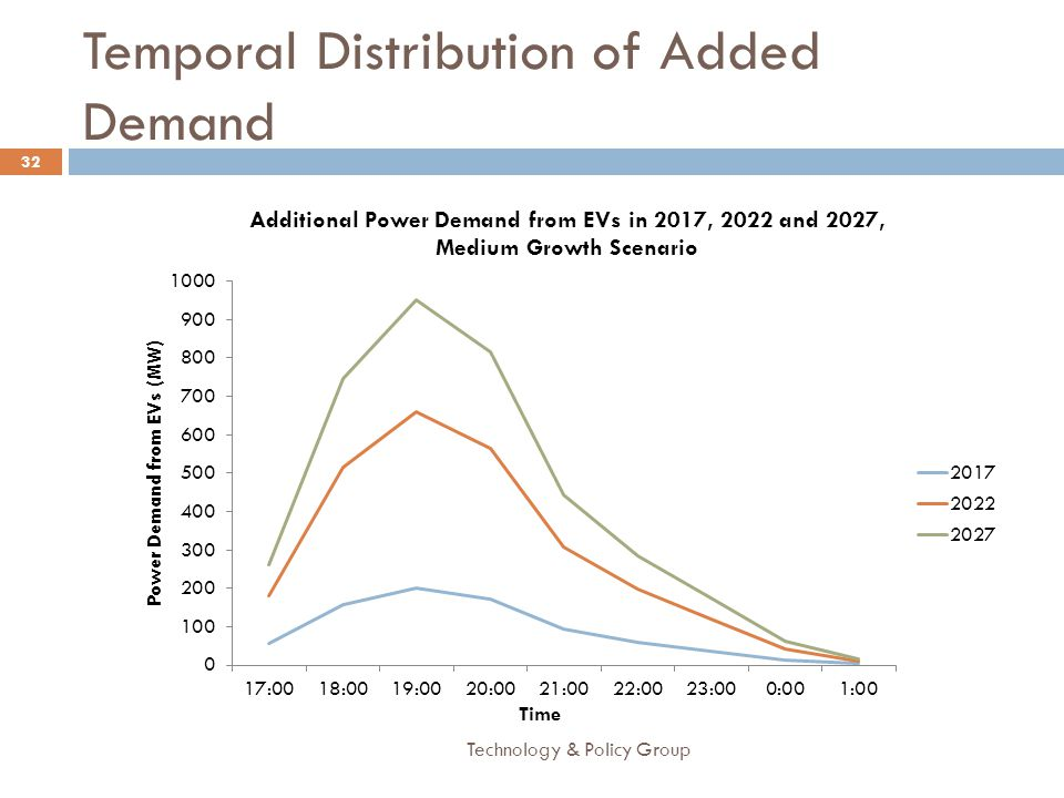 Temporal Distribution of Added Demand