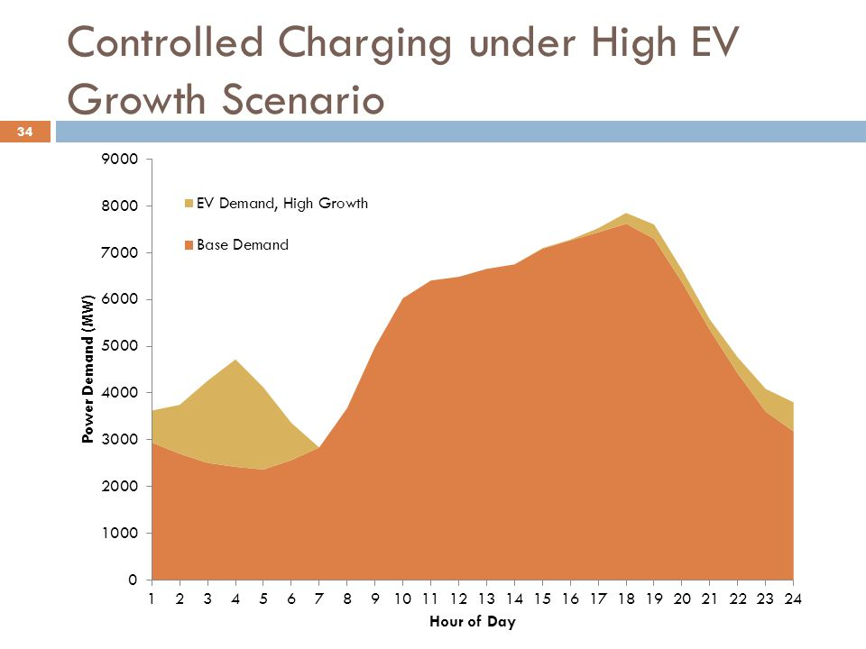 Controlled Charging under High EV Growth Scenario