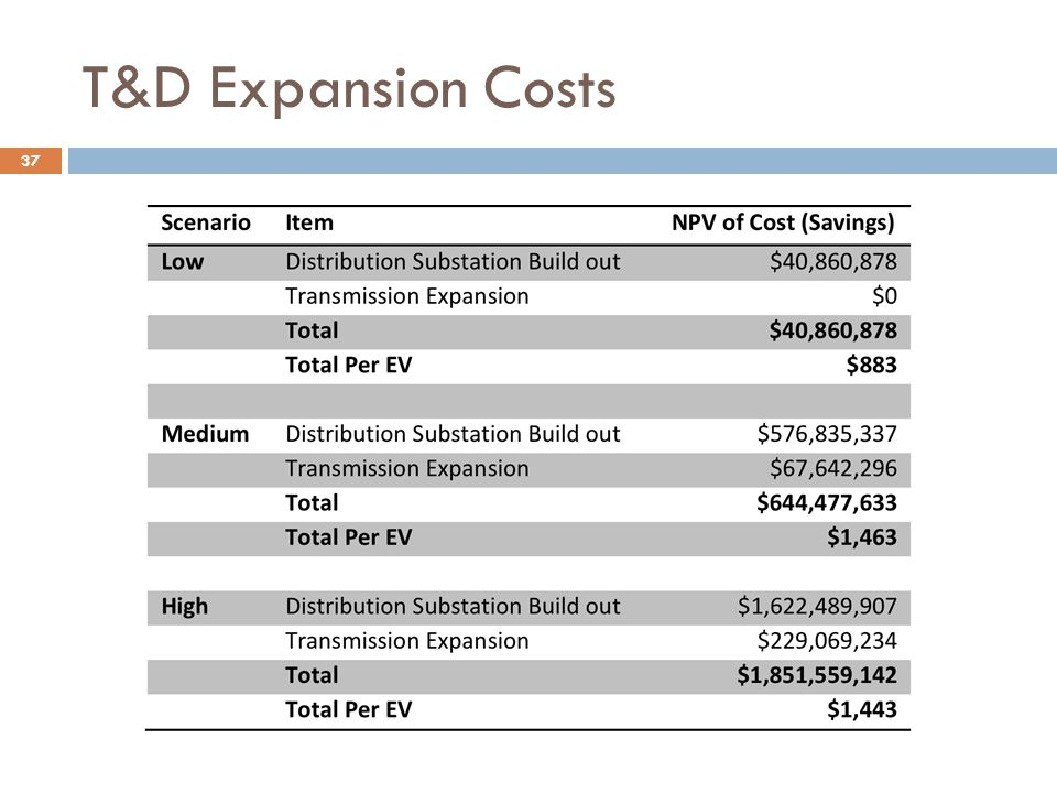 T&D Expansion Costs Technology & Policy Group