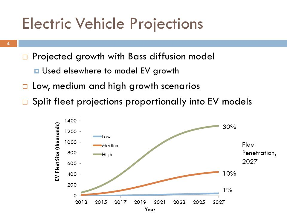 Electric Vehicle Projections
