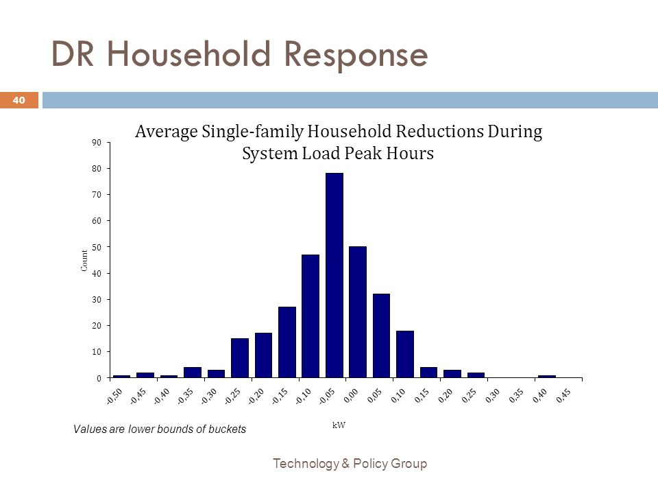 DR Household Response Technology & Policy Group