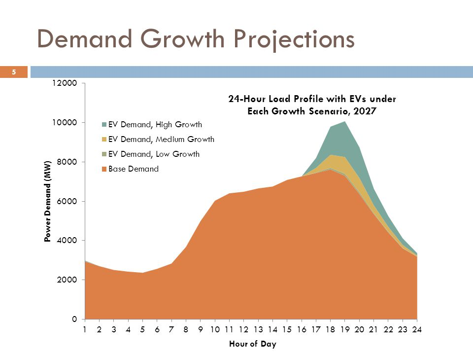 Demand Growth Projections