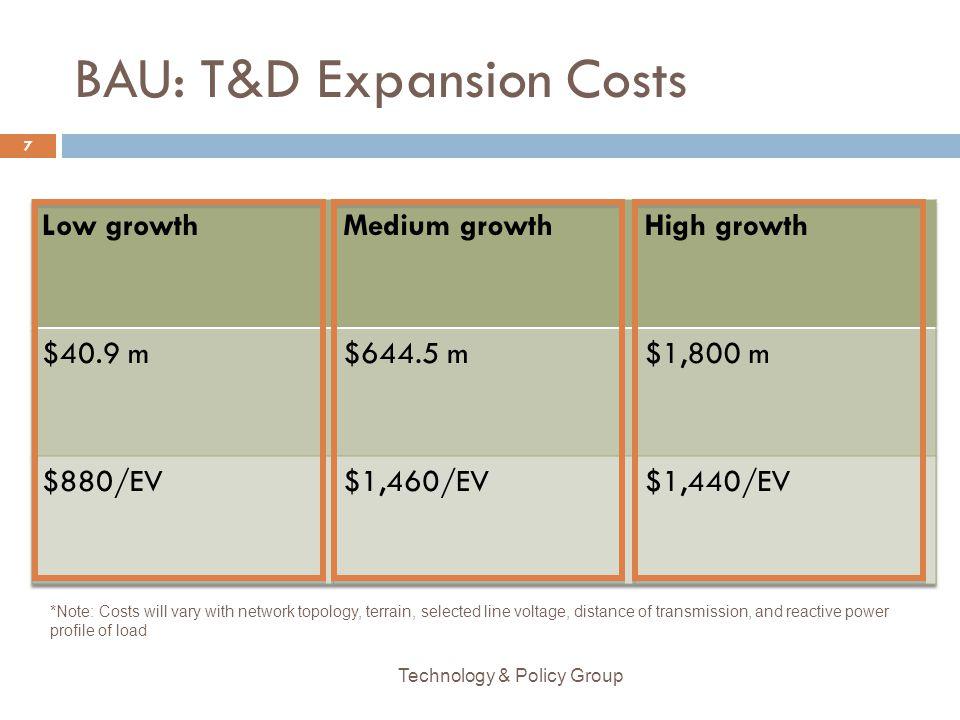 BAU: T&D Expansion Costs