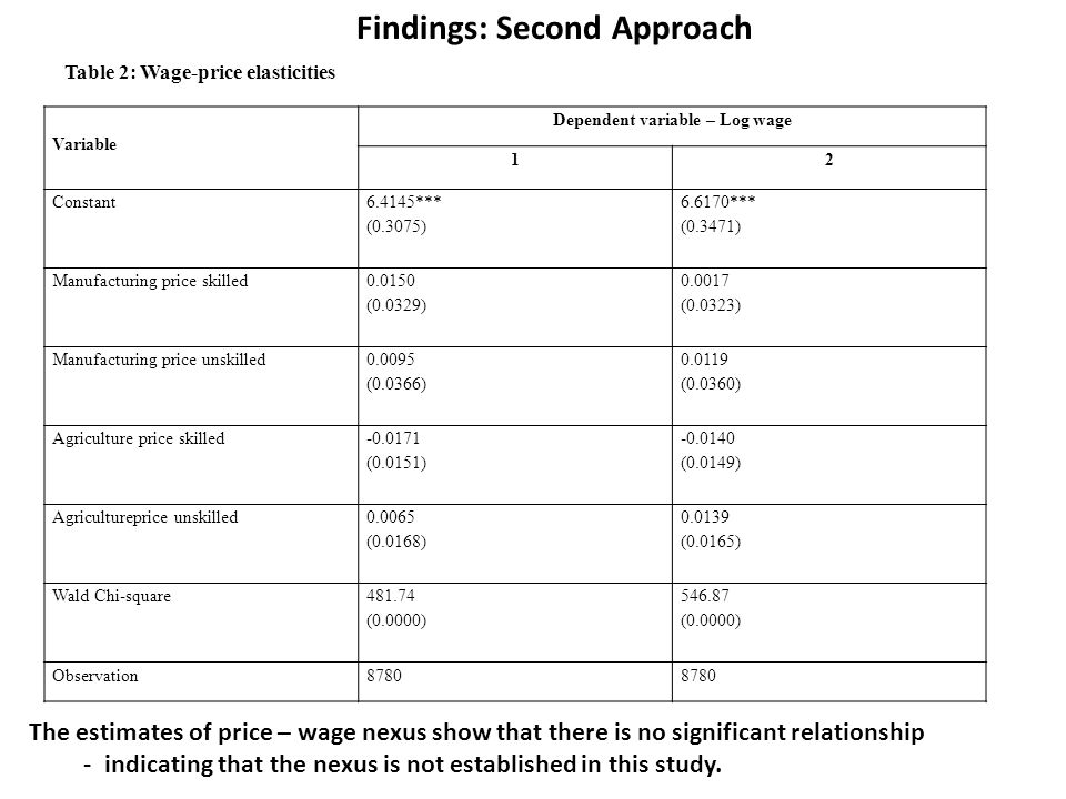 Dependent variable – Log wage