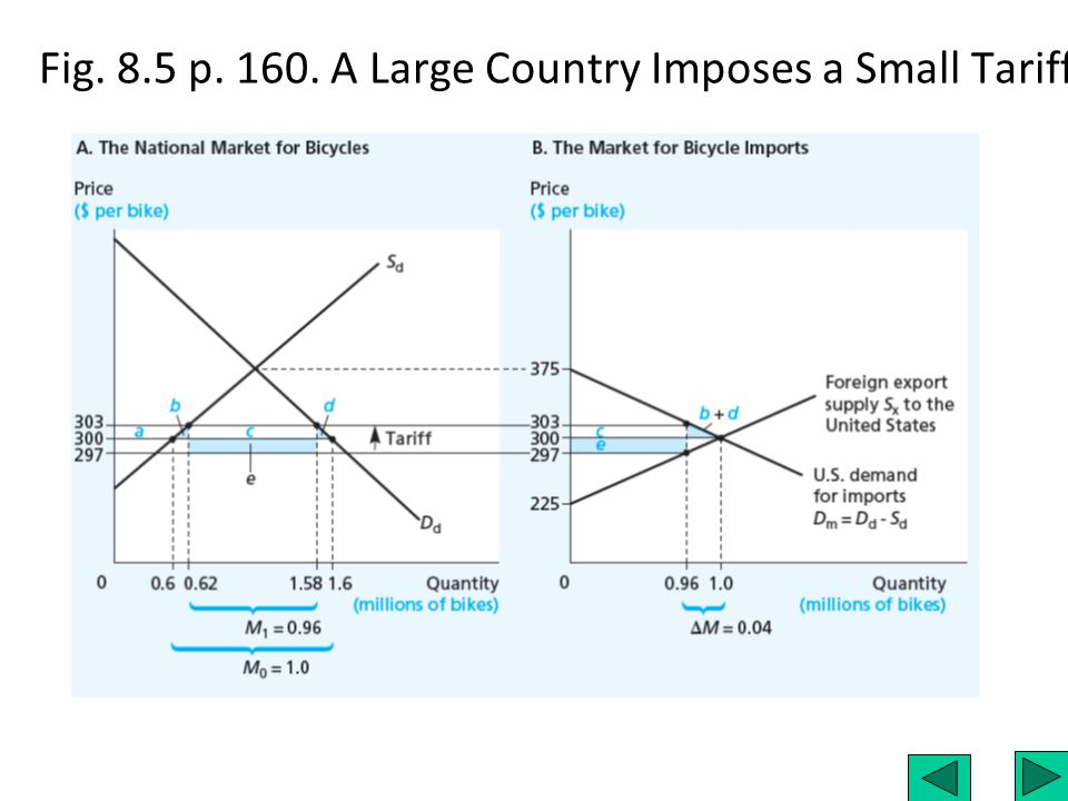 Fig. 8.5 p. 160. A Large Country Imposes a Small Tariff