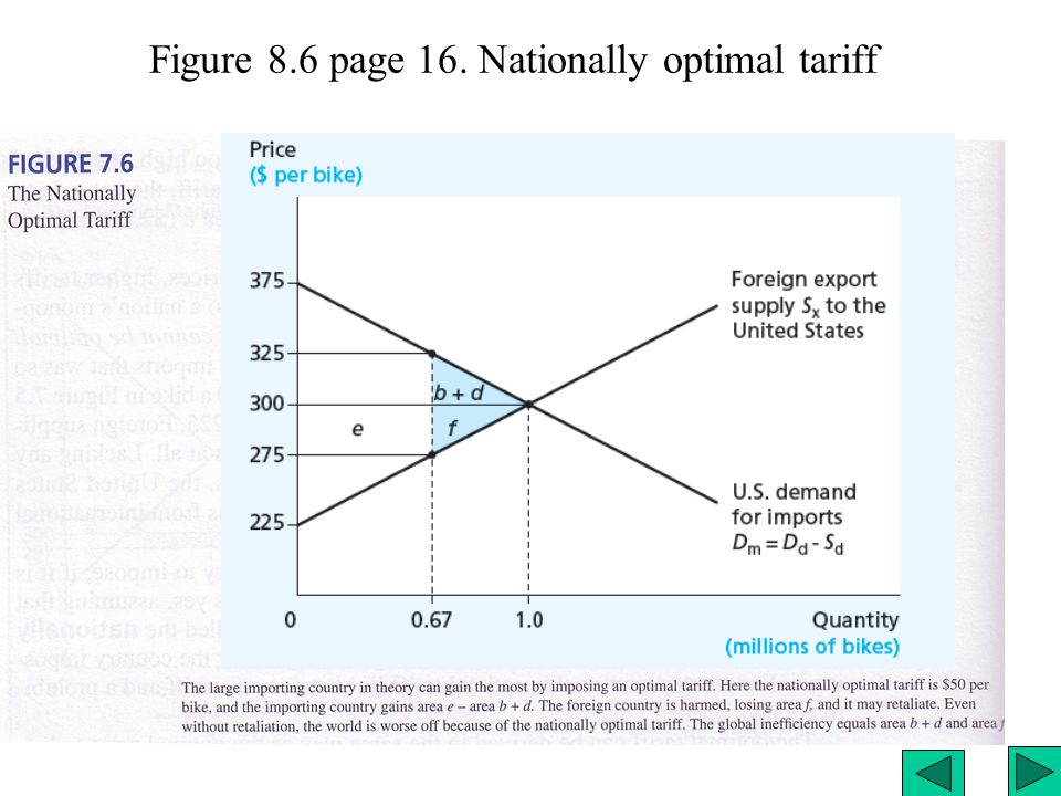 Figure 8.6 page 16. Nationally optimal tariff