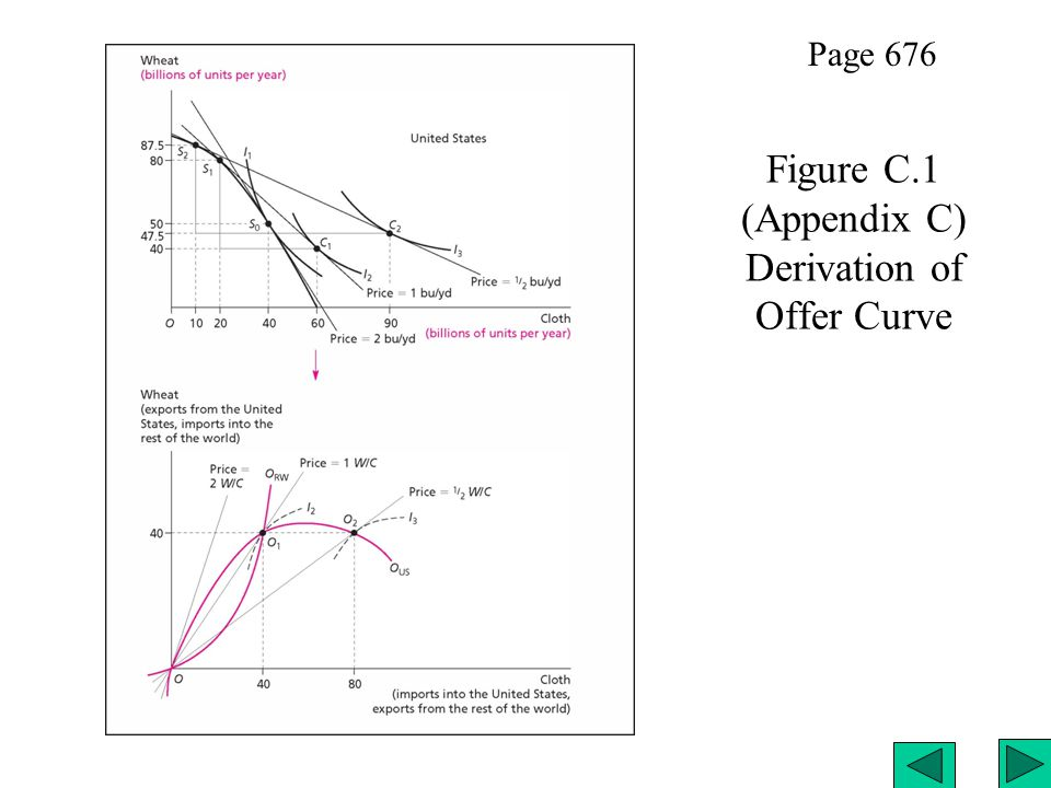 Figure C.1 (Appendix C) Derivation of Offer Curve