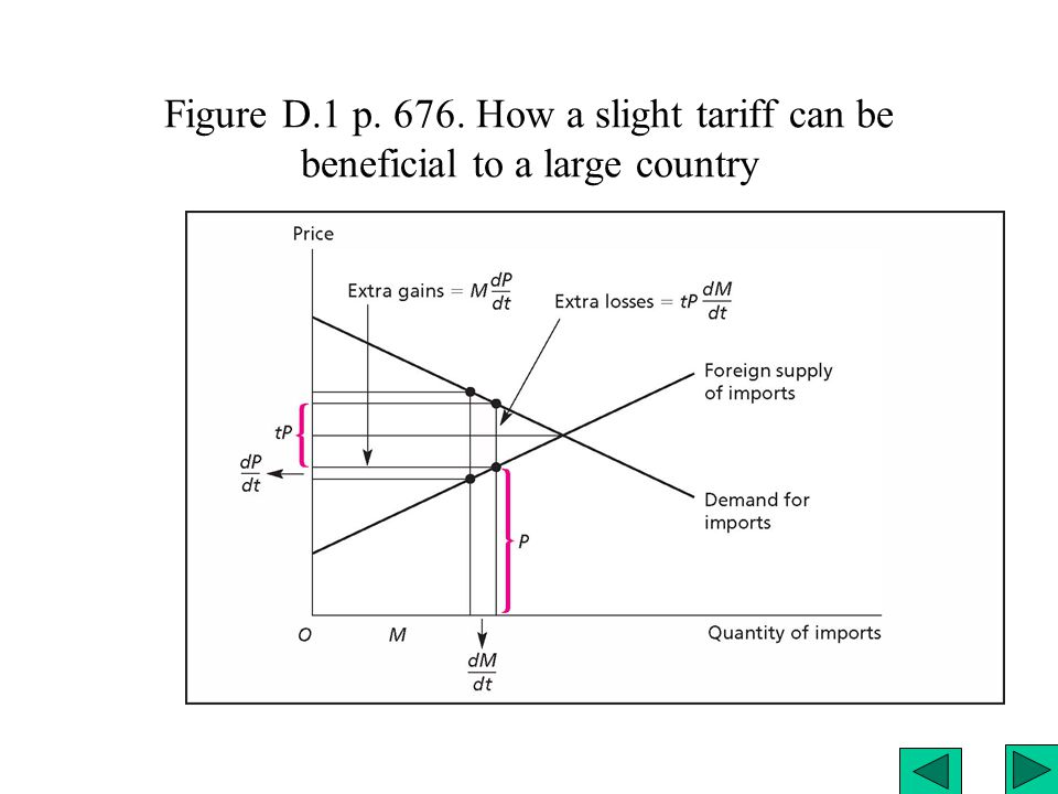 Figure D.1 p. 676. How a slight tariff can be beneficial to a large country