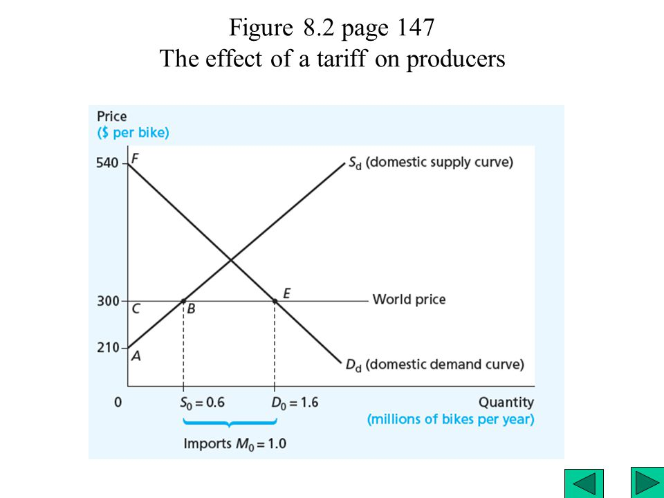 Figure 8.2 page 147 The effect of a tariff on producers