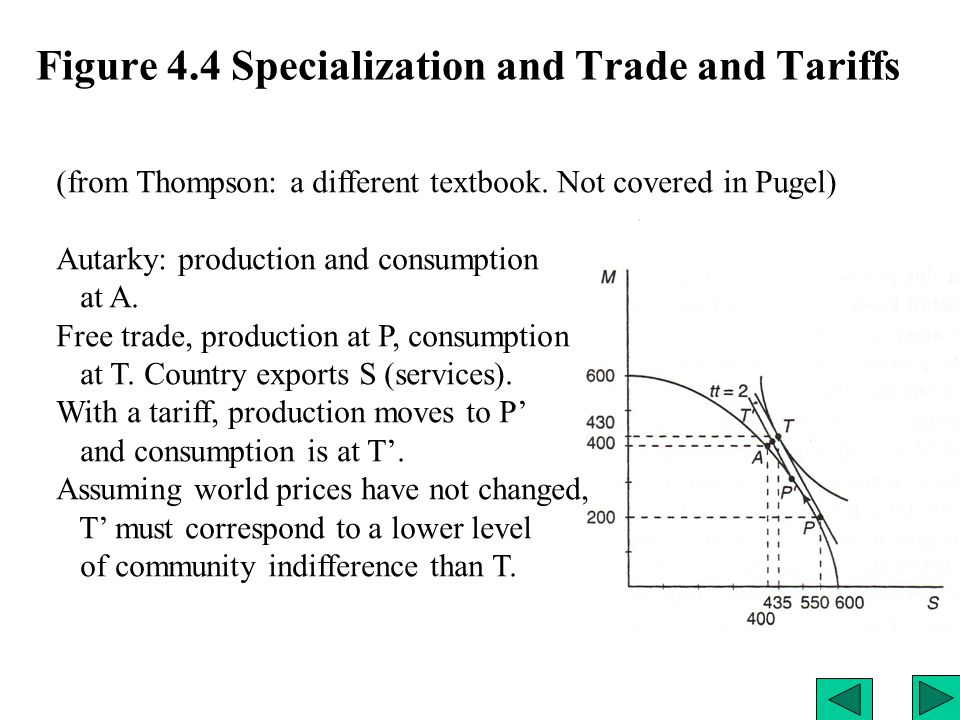 Figure 4.4 Specialization and Trade and Tariffs