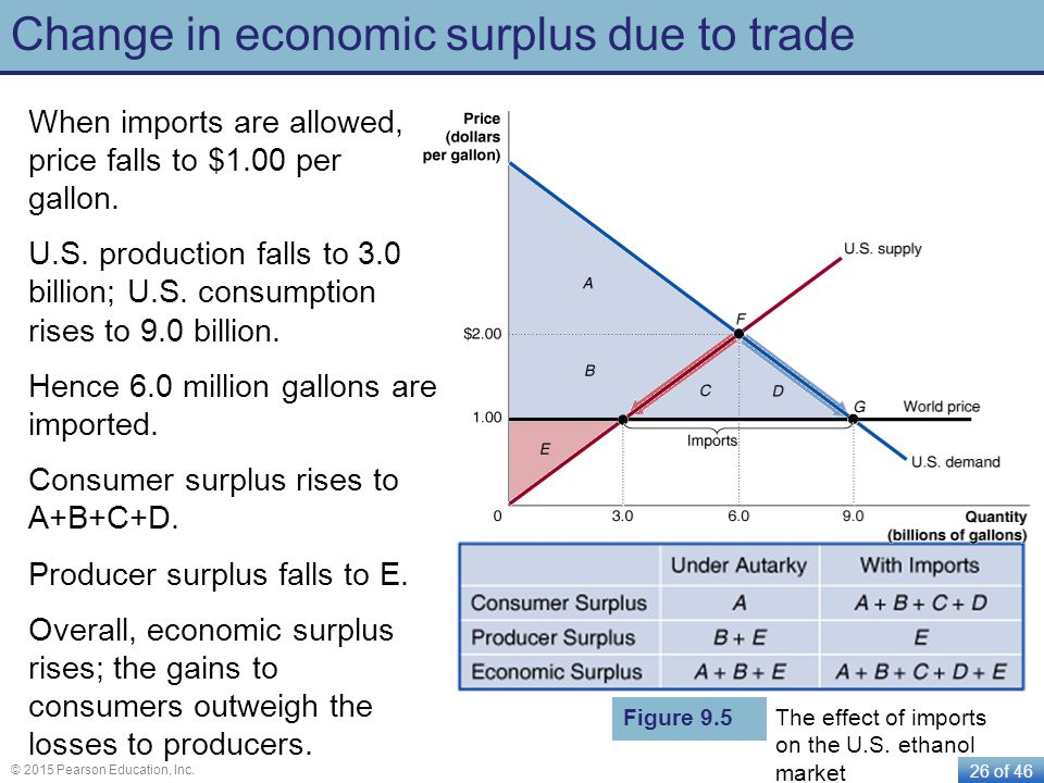 Change in economic surplus due to trade