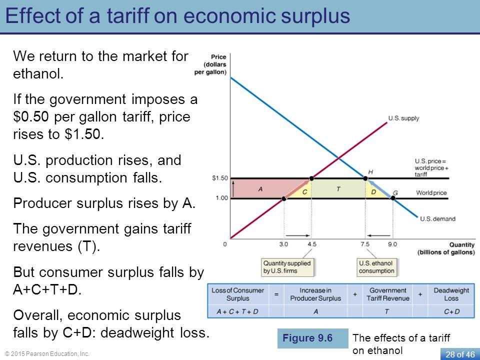 Effect of a tariff on economic surplus