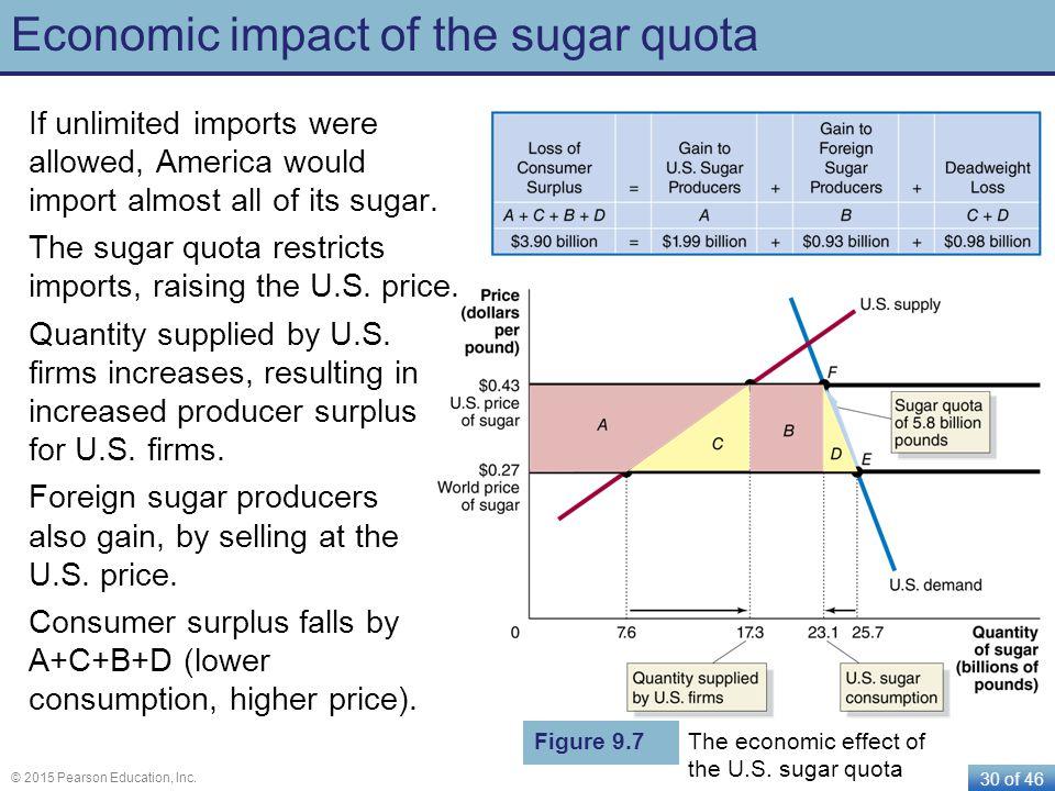 Economic impact of the sugar quota