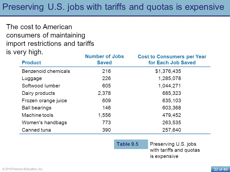 Preserving U.S. jobs with tariffs and quotas is expensive