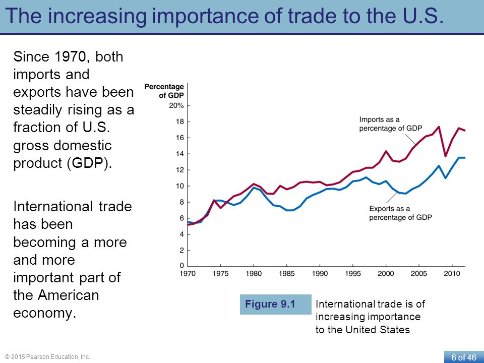 The increasing importance of trade to the U.S.