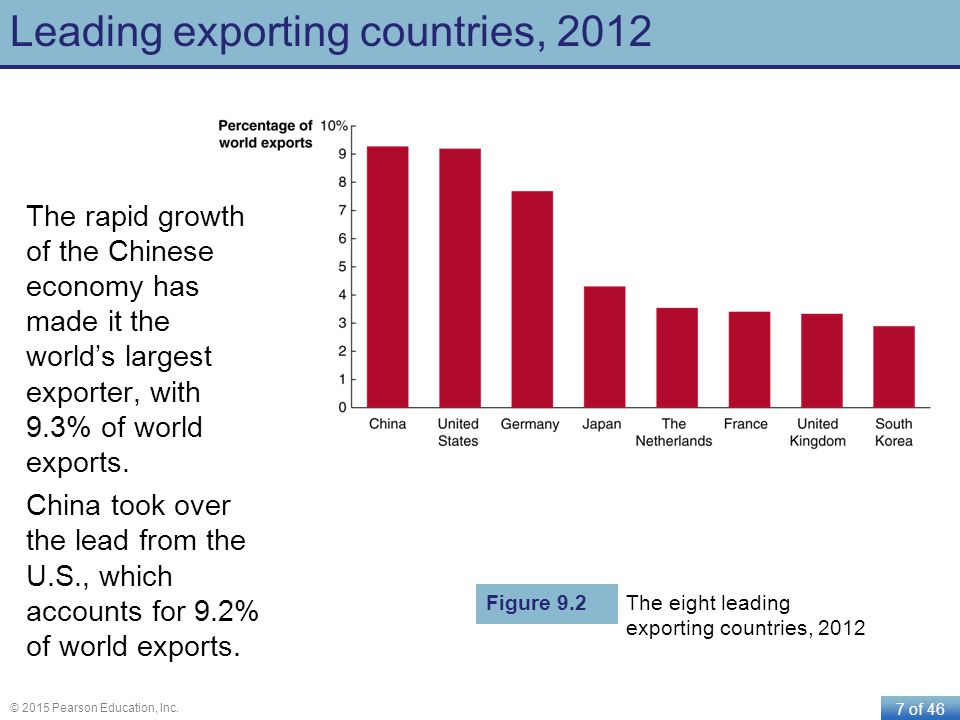 Leading exporting countries, 2012