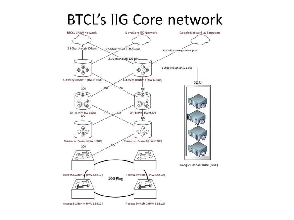 BTCL's IIG Core network