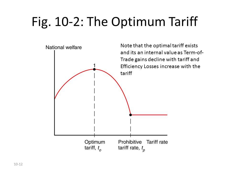 Fig. 10-2: The Optimum Tariff