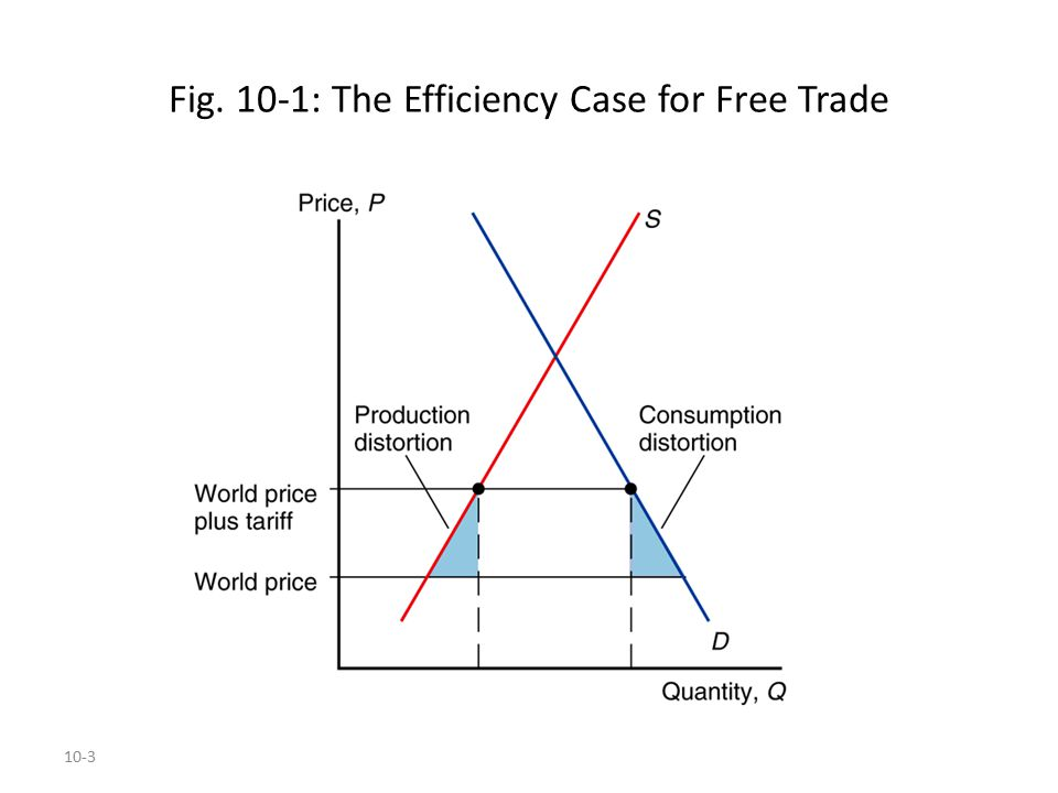 Fig. 10-1: The Efficiency Case for Free Trade