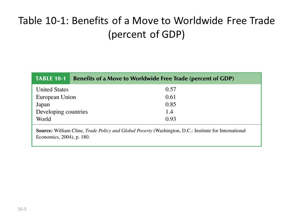 Table 10-1: Benefits of a Move to Worldwide Free Trade (percent of GDP)