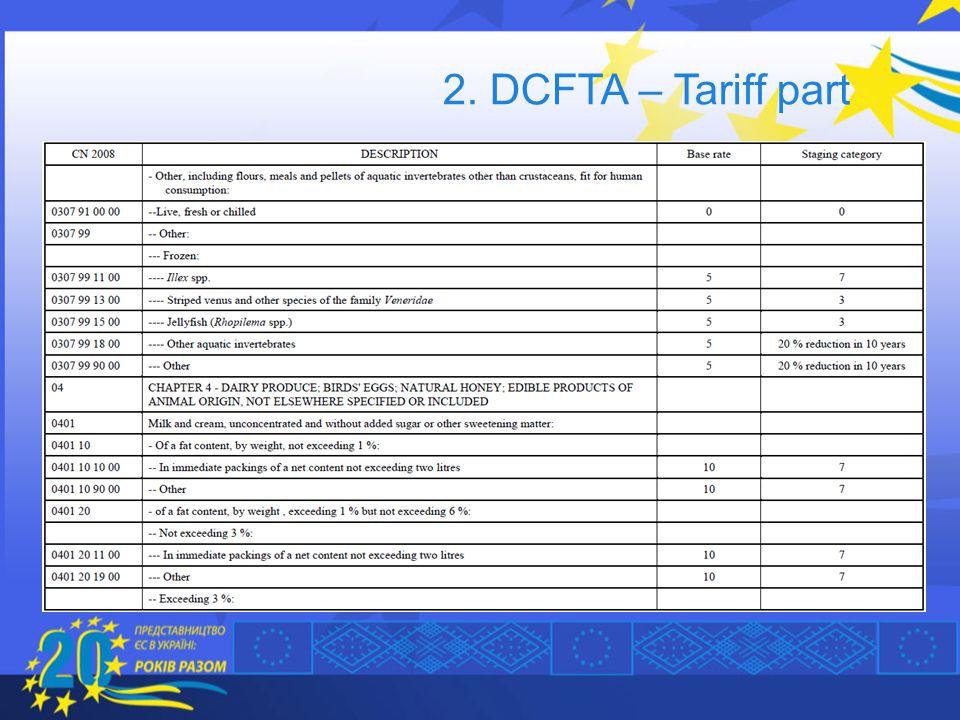 2. DCFTA – Tariff part