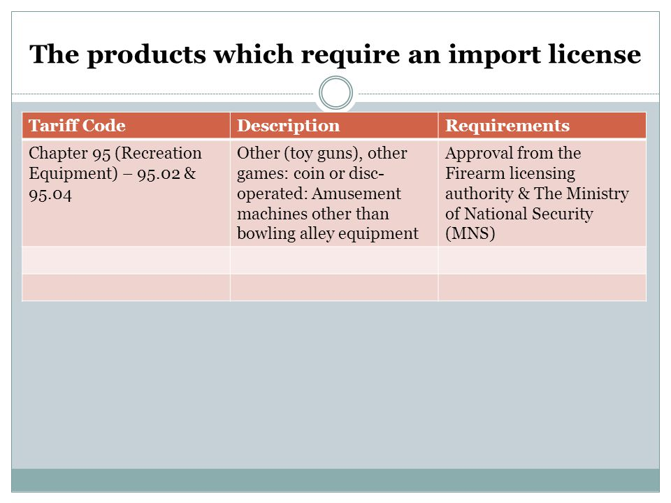 The products which require an import license
